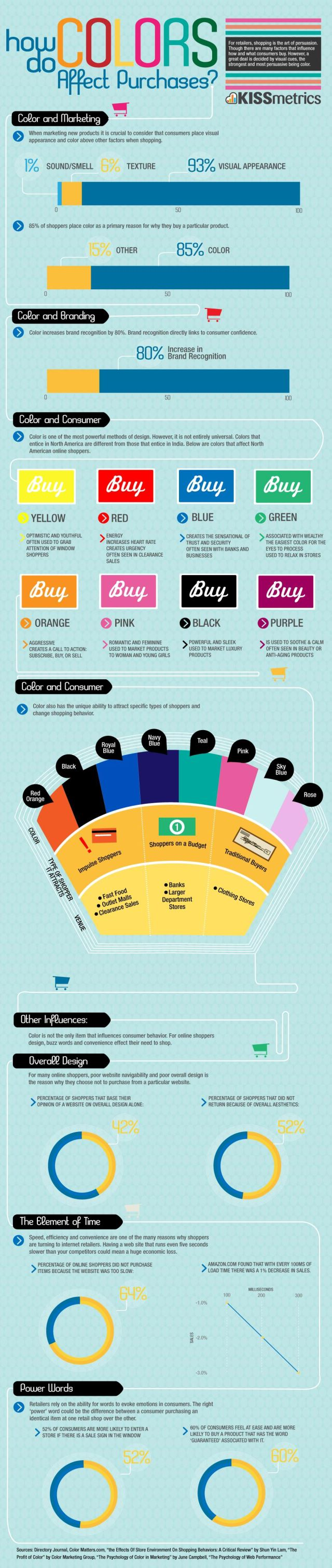 Colour Purchase Infographic - WE LOVE INFOGRAPHICS